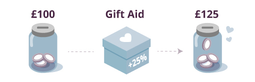 Gift aid infographic