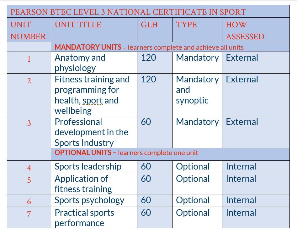 BTEC Sport